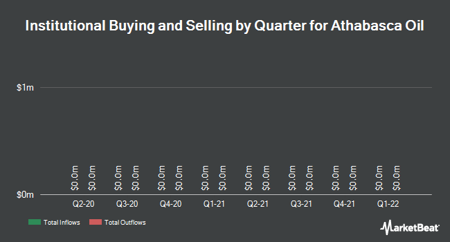 Institutional Ownership by Quarter for Athabasca Oil Corp (TSE:ATH)