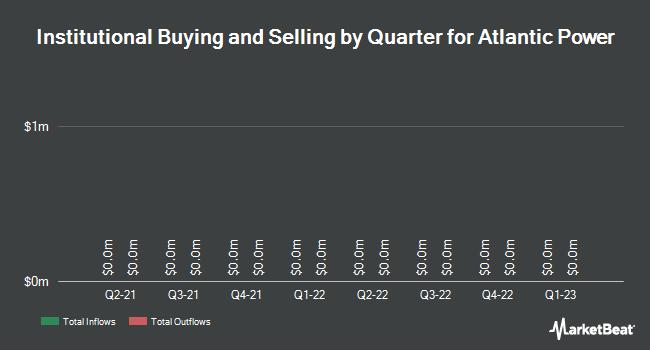 Institutional Ownership by Quarter for Atlantic Power (TSE:ATP)