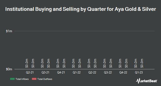 Institutional Ownership by Quarter for Amaya (TSE:AYA)