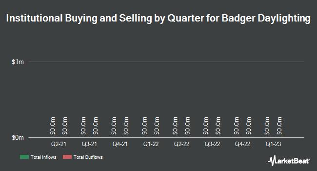 Institutional Ownership by Quarter for Badger Daylighting Ltd (TSE:BAD)