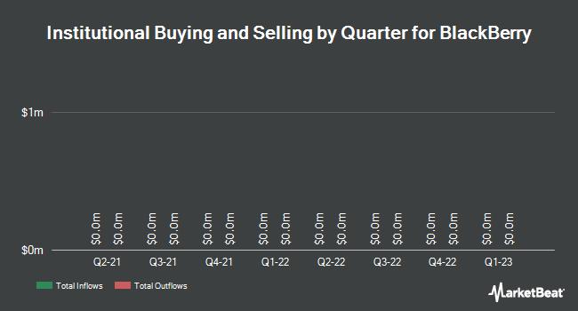 Institutional Ownership by Quarter for BlackBerry Ltd (TSE:BB)