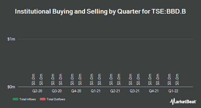 Institutional Ownership by Quarter for Bombardier (TSE:BBD.B)