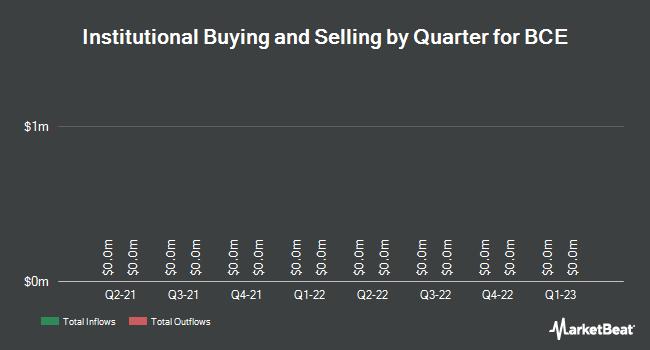 Institutional Ownership by Quarter for BCE (TSE:BCE)
