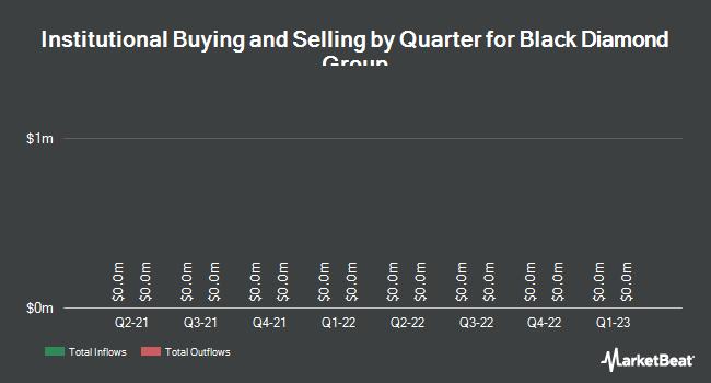 Institutional Ownership by Quarter for Black Diamond Group Ltd (TSE:BDI)