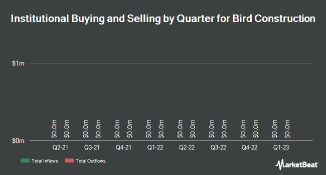 Institutional Ownership by Quarter for Bird Construction (TSE:BDT)