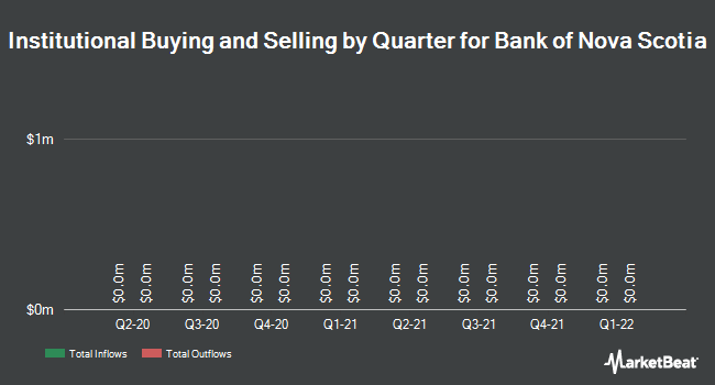 Institutional Ownership by Quarter for Bank of Nova Scotia (TSE:BNS)