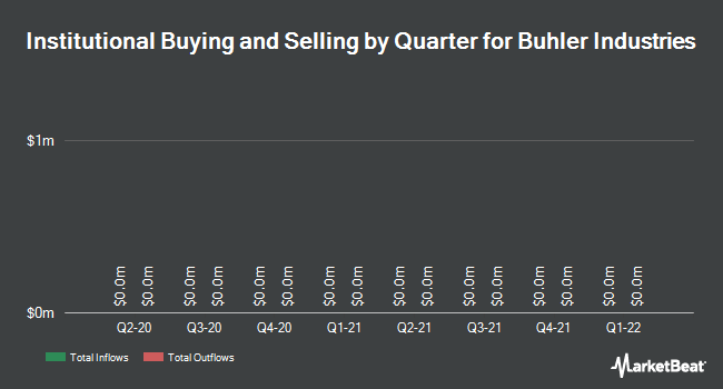 Institutional Ownership by Quarter for Buhler Industries (TSE:BUI)