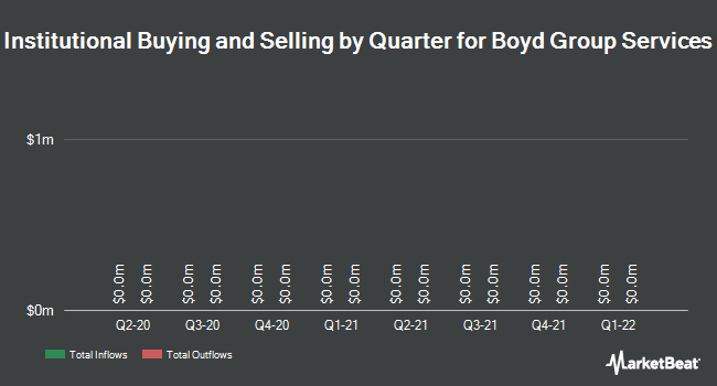 Institutional Ownership by Quarter for Boyd Group Income Fund (TSE:BYD)