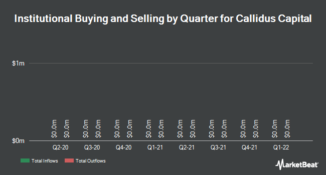 Institutional Ownership by Quarter for Callidus Capital Corp (TSE:CBL)