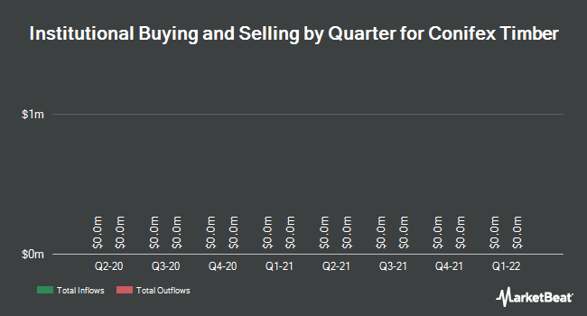 Institutional Ownership by Quarter for Conifex Timber (TSE:CFF)