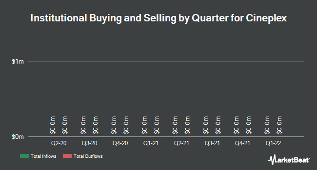 Institutional Ownership by Quarter for Cineplex (TSE:CGX)