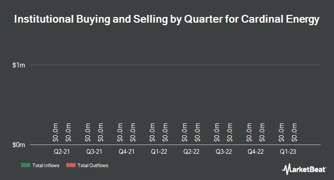 Institutional Ownership by Quarter for Cardinal Energy Ltd (TSE:CJ)