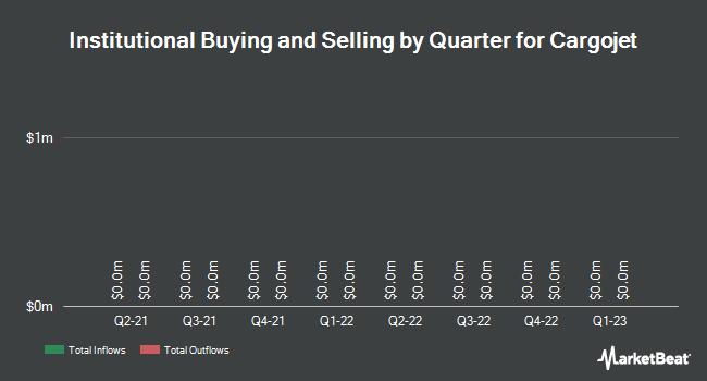 Institutional Ownership by Quarter for Cargojet (TSE:CJT)