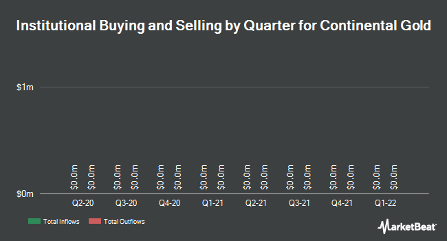 Institutional Ownership by Quarter for Continental Gold (TSE:CNL)