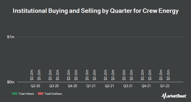Institutional Ownership by Quarter for Crew Energy (TSE:CR)