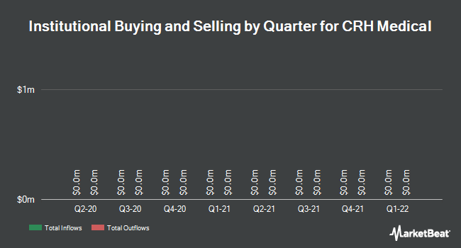 Institutional Ownership by Quarter for CRH Medical Corp (TSE:CRH)