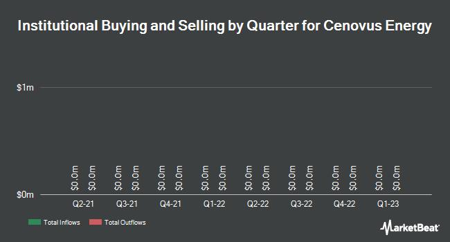 Institutional Ownership by Quarter for Cenovus Energy (TSE:CVE)