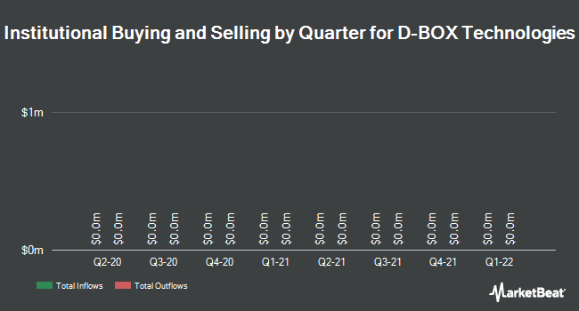 Institutional Ownership by Quarter for D-Box Technologies (TSE:DBO)