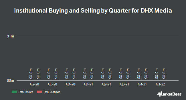 Institutional Ownership by Quarter for DHX Media (TSE:DHX)