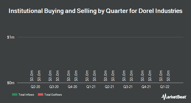 Institutional Ownership by Quarter for Dorel Industries (TSE:DII.B)
