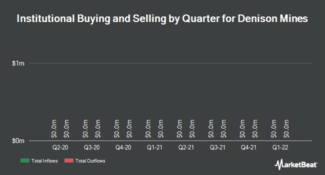 Institutional Ownership by Quarter for Denison Mines Corp (TSE:DML)