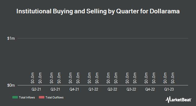 Institutional Ownership by Quarter for Dollarama (TSE:DOL)