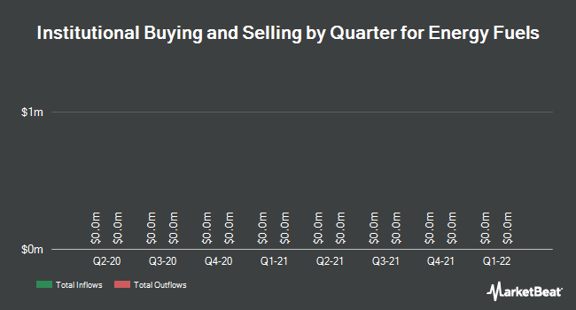 Institutional Ownership by Quarter for Energy Fuels (TSE:EFR)