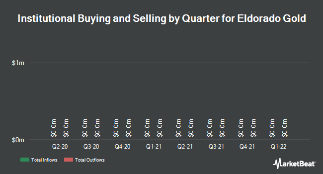 Institutional Ownership by Quarter for Eldorado Gold Corp (TSE:ELD)