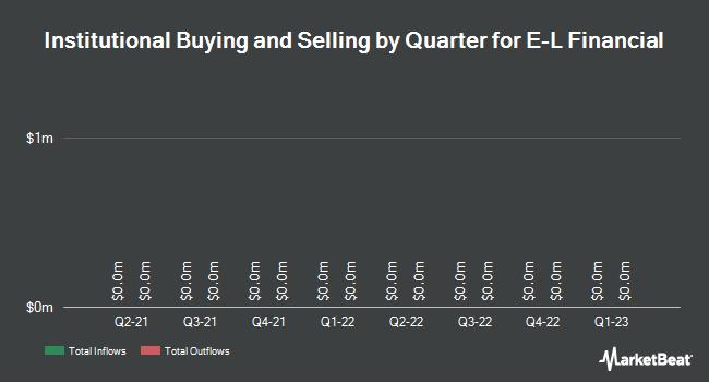 Institutional Ownership by Quarter for E L Financial Co. Ltd (TSE:ELF)