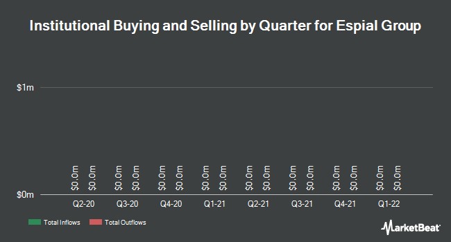 Institutional Ownership by Quarter for Espial Group (TSE:ESP)