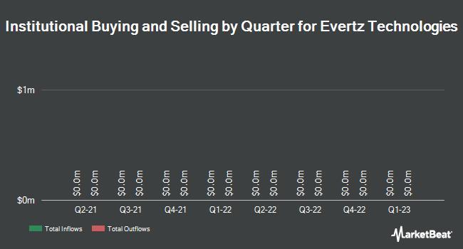 Institutional Ownership by Quarter for Evertz Technologies Limited (TSE:ET)