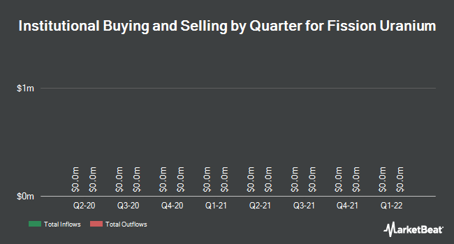 Institutional Ownership by Quarter for Fission Uranium Corp (TSE:FCU)