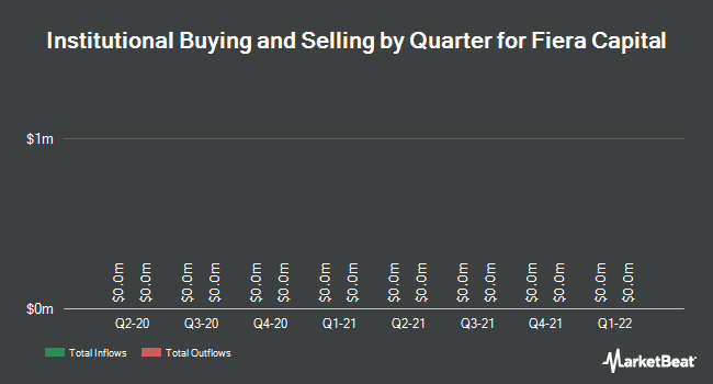 Institutional Ownership by Quarter for Fiera Capital Corp (TSE:FSZ)