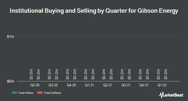 Institutional Ownership by Quarter for Gibson Energy (TSE:GEI)