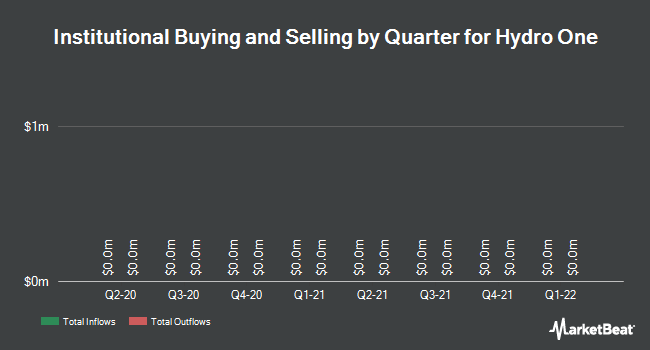 Institutional Ownership by Quarter for Hydro One Ltd (TSE:H)