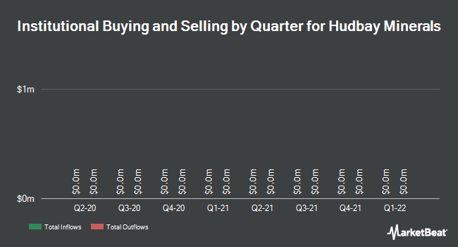 Institutional Ownership by Quarter for Hudbay Minerals (TSE:HBM)