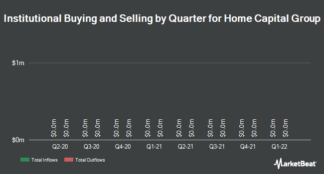 Institutional Ownership by Quarter for Home Capital Group (TSE:HCG)