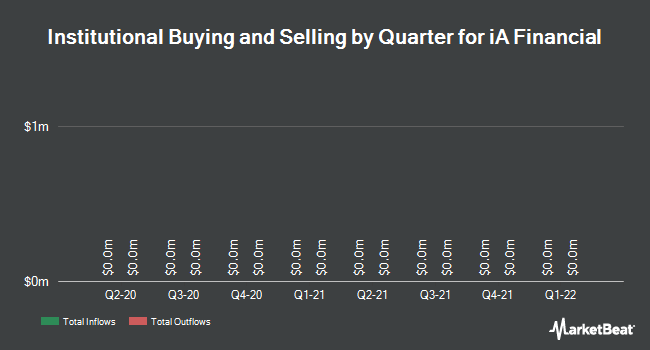 Institutional Ownership by Quarter for Industrial Alliance Insur. & Fin. Ser. (TSE:IAG)