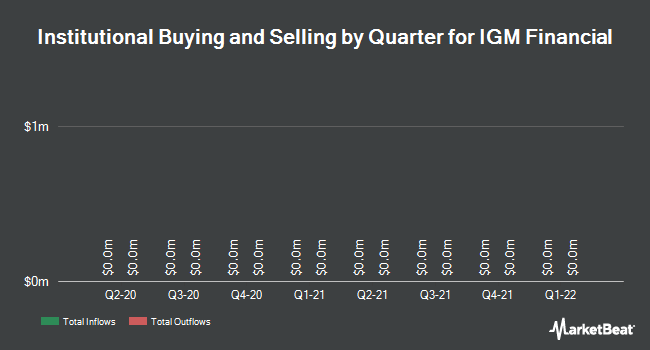 Institutional Ownership by Quarter for IGM Financial (TSE:IGM)