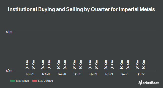 Institutional Ownership by Quarter for Imperial Metals Corp (TSE:III)