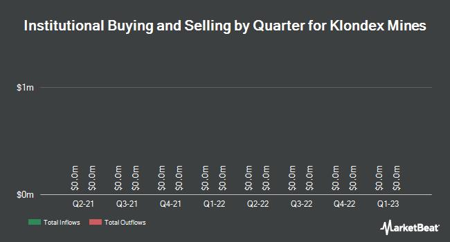 Institutional Ownership by Quarter for Klondex Mines Ltd (TSE:KDX)