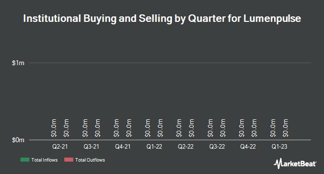 Institutional Ownership by Quarter for Lumenpulse (TSE:LMP)