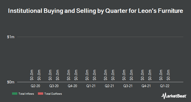 Institutional Ownership by Quarter for Leon`s Furniture (TSE:LNF)