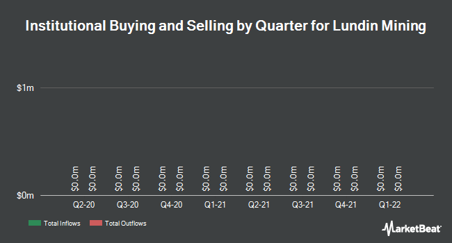Institutional Ownership by Quarter for Lundin Mining (TSE:LUN)