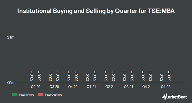 Institutional Ownership by Quarter for CIBT Education Group (TSE:MBA)