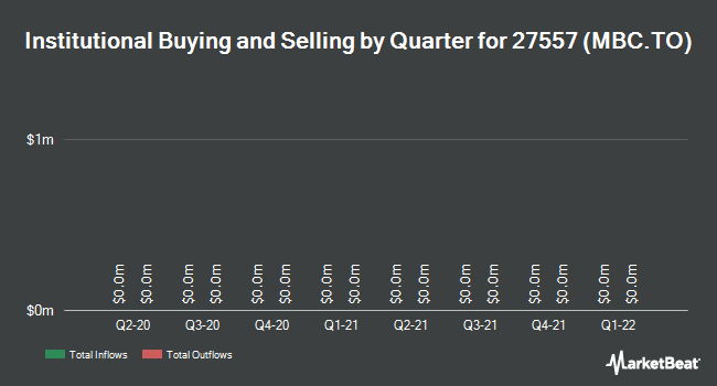 Institutional Ownership by Quarter for MBAC Fertilizer Corp (TSE:MBC)