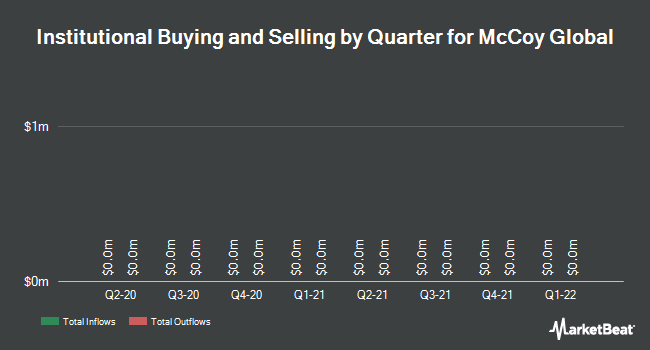 Institutional Ownership by Quarter for McCoy Global (TSE:MCB)