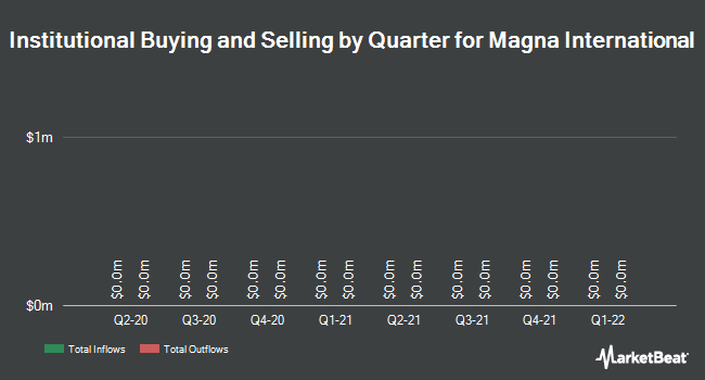 Institutional Ownership by Quarter for Magna International (TSE:MG)