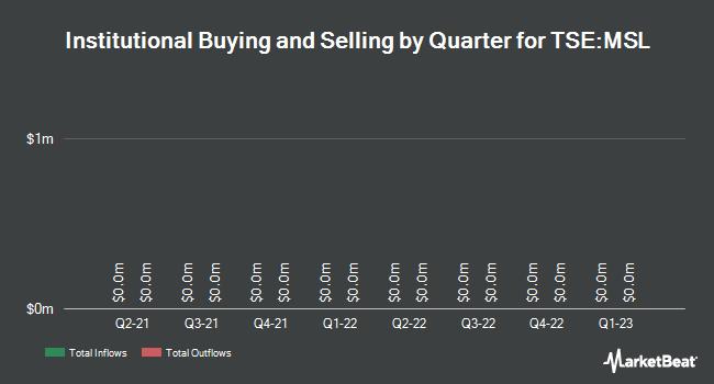 Institutional Ownership by Quarter for Merus Labs International (TSE:MSL)