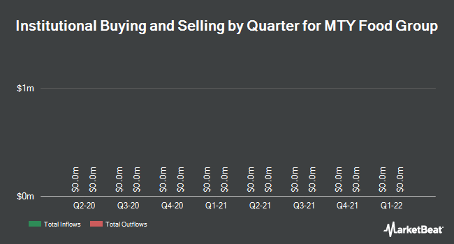 Institutional Ownership by Quarter for MTY Food Group (TSE:MTY)
